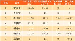 2018年4月8日全国各省市生猪价格排行榜(附全榜单)