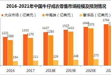 2018年中国牛仔成衣市场规模预测:市场规模将近3000亿美元(图)