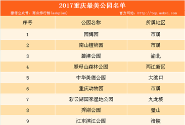 2017重庆最美公园名单出炉:重庆园博园榜上有名(附详细名单)