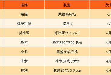 2018年4月新手机发布汇总分析:魅族15与15Plus等新机即将来袭(附图表)