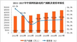 2018年2月网络游戏市场月度分析:业务收入近500亿元,(附图表)