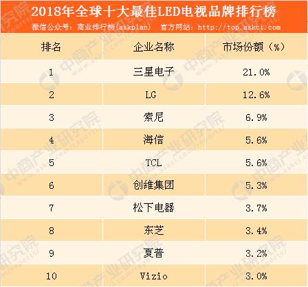led电视销量排行榜-2018年全球十大最佳LED电视品牌排行榜:三星电子市场份额最大(附榜单)