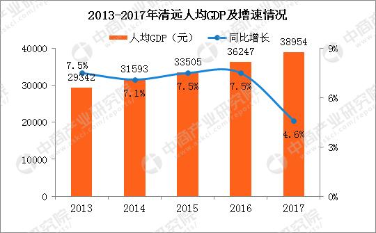 2017年清远经济总量_清远地铁2025年规划图