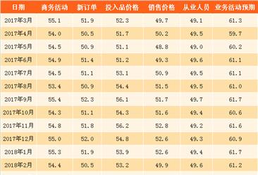2018年3月非制造业商务活动指数环比上涨0.2个百分点(附图表)
