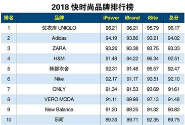 2018年快时尚品牌排行榜TOP100榜单出炉:优衣库位列榜首(附榜单)