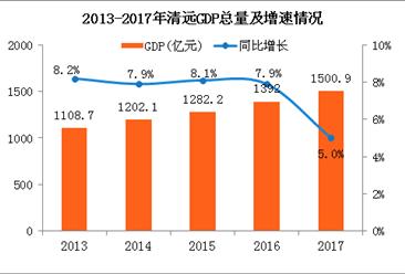 清远市 gdp_清远各区县2018年GDP出炉 英德增速第一
