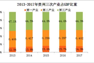 2017年贵州统计公报:GDP总量13541亿 常住人口增加25万(附图表)
