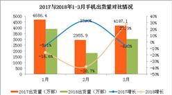 一张图看清国内手机市场:3月手机出货量下降近三成