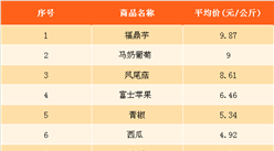 中美贸易战对农产品价格有影响吗?4月最新农产品价格及成交量分析(4.2-4.8)