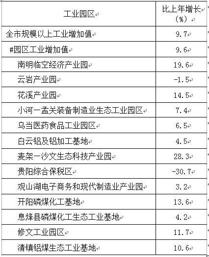 2017贵阳gdp_贵阳市GDP创下3537.96亿元记录同比增长11.3%