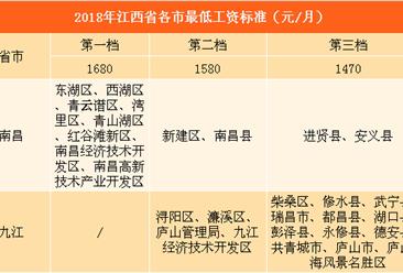 2018年江西各市最低工资标准排行榜:南昌这8区工资最高(附图表)