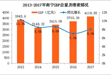 2017年南宁经济运行情况分析:GDP总量突破4000亿(附图表)