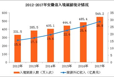 2017年安徽省旅游数据统计:旅游总收入超5000亿 增长29.2%(附图表)