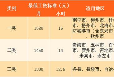 2018年广西各市最低工资标准排行榜:南宁等7城工资上涨280元(附榜单)