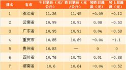 2018年4月9日全国各省市生猪价格排行榜(附全榜单)