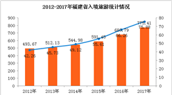 2017年福建省旅游数据统计:旅游总收入超5000亿  增长29.2%(附图表)