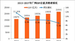 2017年广州公报:GDP总量21503亿 户籍人口增加27万(附图表)