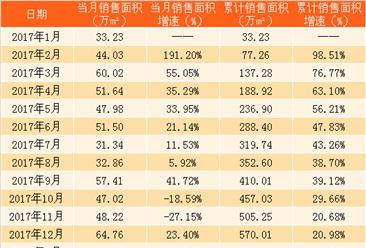 2018年3月招商蛇口销售简报:第一季度销售额同比增长18%(附图表)