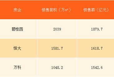 2018年3月碧桂园销售简报:第一季度销售额1880亿 远超恒大万科(附图表)
