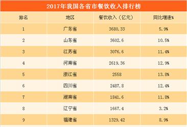 2017年全国各省市餐饮收入排行榜:13省市收入超1000亿  东部地区遥遥领先