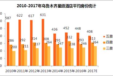 2017年乌鲁木齐星级酒店经营数据统计(附图表)