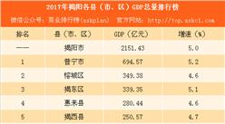 2017年揭阳各县(市、区)GDP排行榜:普宁第一 榕城第二(附榜单)
