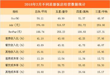 2018年2月全国星级酒店经营数据分析:平均房价为376.09元(附图表)