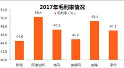 7大运动品牌2017业绩大PK:耐克优势明显(附图表)