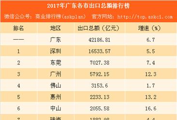 2017年广东各市出口总额排行榜:深圳总量第一 茂名增速第一(附榜单)
