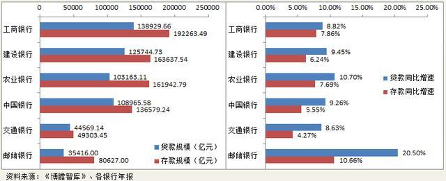 国有六大行(工、农、中、建、交、邮储)全面数据对比