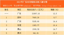 2017年广东各市税收总收入排行榜:深圳比广州多缴税2308亿(附榜单)