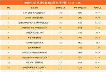 2018年4月单周影院电影票房TOP20:4影院票房超150万 (4.2-4.8)
