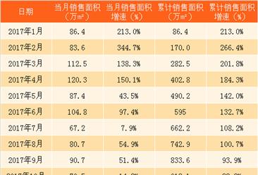 2018年3月龙湖地产销售简报:销售面积销售额同比跌幅超20%(附图表)