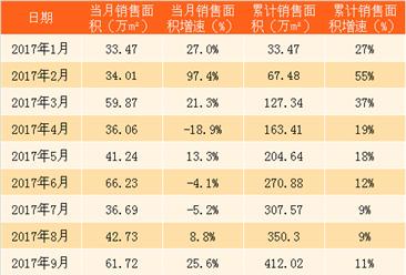 2018年3月世茂房地产销售简报:累计销售额329亿 同比上涨60%(附图表)