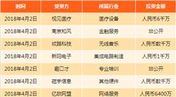 中美贸易升级 中国企业投融资受影响了吗?(4.1-4.8)