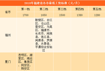 2018年福建各市最低工资标准排行榜:厦门最高(附图表)