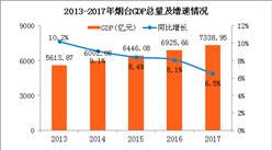 2017年山东烟台统计公报:GDP总量7339亿 常住人口增加2.54万(附图表)