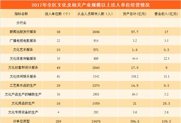 2017年內蒙古文化產業數據統計:全年營收同比增長6.9%(附表)