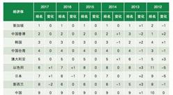 博鳌亚洲论坛亚洲竞争力报告发布:中国排名第9(附榜单)