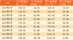 2018年3月中海地产销售简报:第一季度销售额658亿港币(附图表)