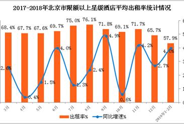 2018年1-2月北京市星级酒店经营数据分析(附图表)