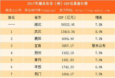 2017湖北各市GDP排行榜:武汉第一 襄阳反超宜昌排名第二(附榜单)