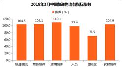 2018年3月中国快递物流指数104.5%:商务快件指数大幅回升(附解读)