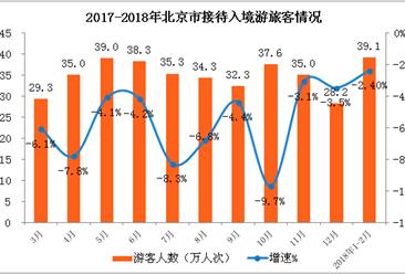2018年1-2月北京市入境旅游数据分析:入境游客同比下降2.4% (附图表)