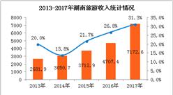 2017年湖南省旅游数据统计:全年旅游收入增长31.3%(附图表)