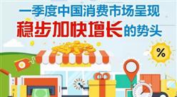 2018年Q1中国消费市场稳步增长 社会消费品零售总额增长10%