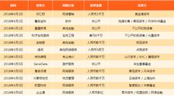 三张图看懂3月中国投融资月报:A轮融资企业占比最大(图)