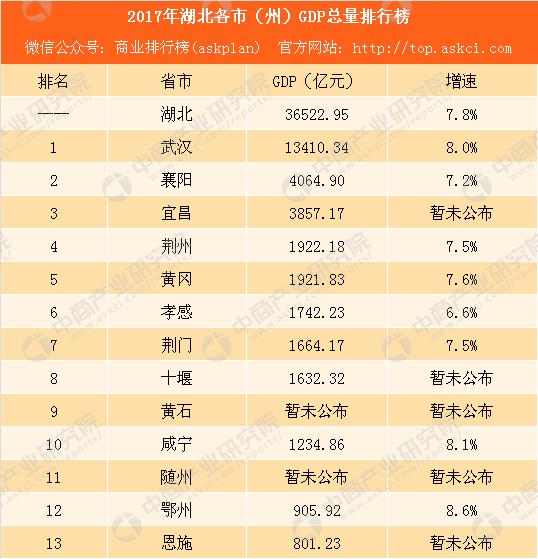 2007宜昌gdp_2017湖北各市GDP排行榜:武汉第一襄阳反超宜昌排名第二附榜单