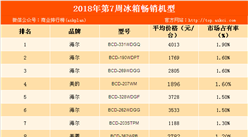 2018年第7周白电畅销机型排行榜:海尔冰箱实力最强(附榜单)