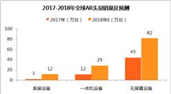 2018年全球VR/AR头显销量及预测(附图表)